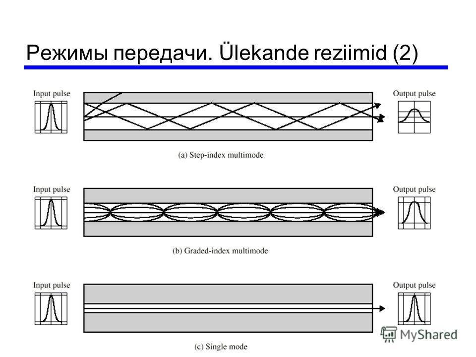 Режимы передачи. Ülekande reziimid (2)