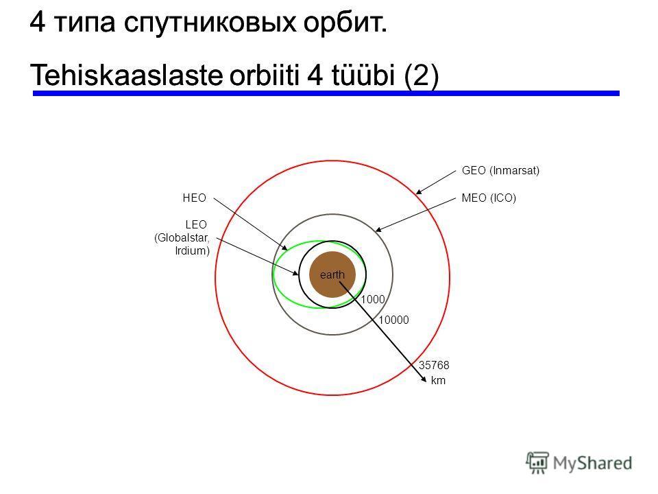 earth km 35768 10000 1000 LEO (Globalstar, Irdium) HEOMEO (ICO) GEO (Inmarsat) 4 типа спутниковых орбит. Tehiskaaslaste orbiiti 4 tüübi 4 типа спутниковых орбит. Tehiskaaslaste orbiiti 4 tüübi (2)