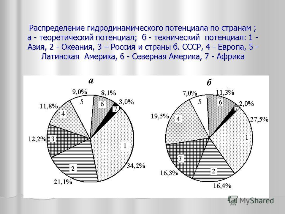 Распределение гидродинамического потенциала по странам ; а - теоретический потенциал; б - технический потенциал: 1 - Азия, 2 - Океания, 3 – Россия и страны б. СССР, 4 - Европа, 5 - Латинская Америка, 6 - Северная Америка, 7 - Африка