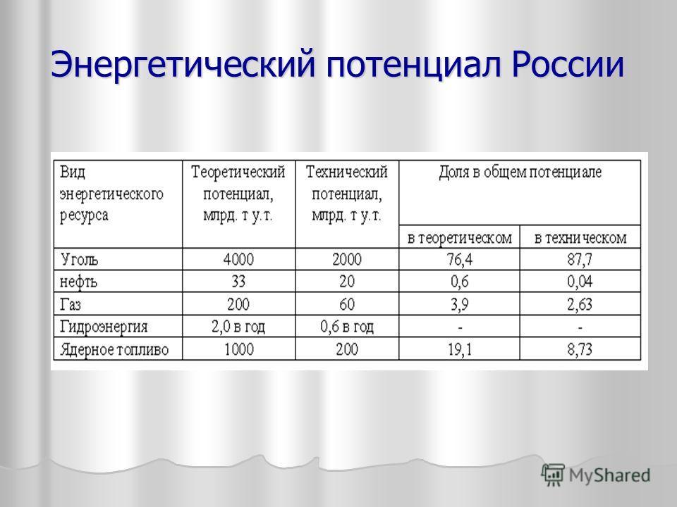 Энергетический потенциал России