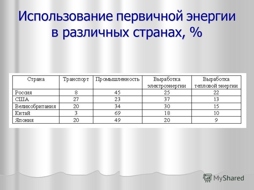 Использование первичной энергии в различных странах, %