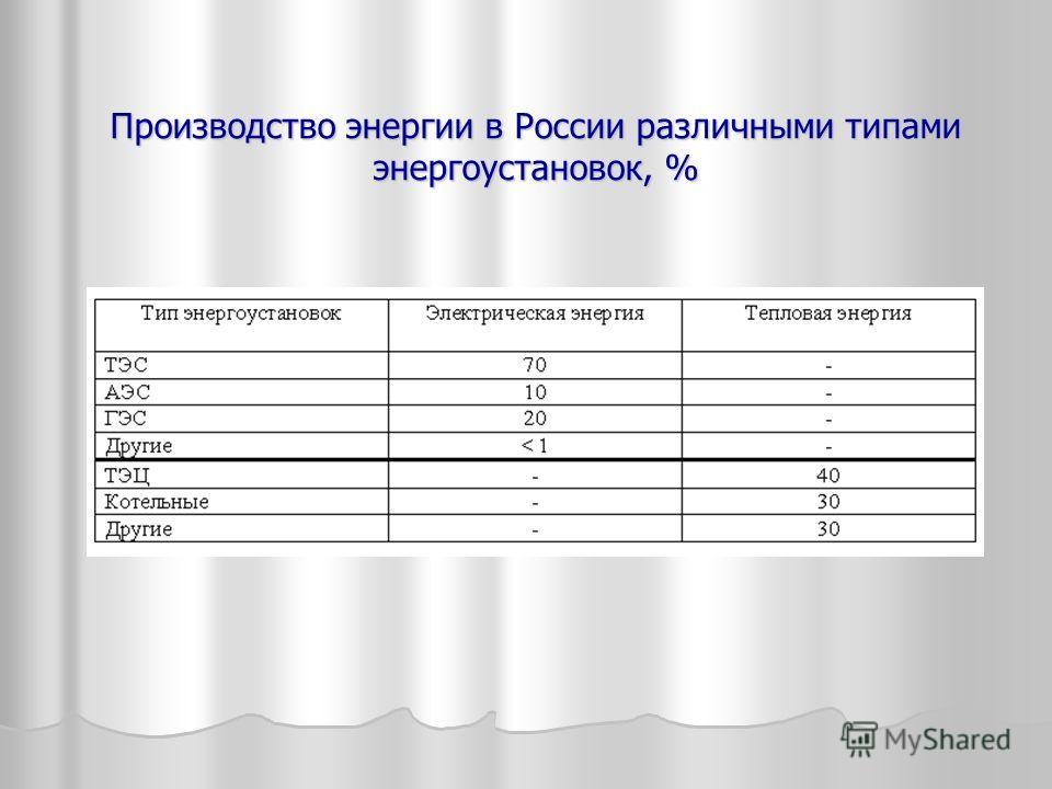 Производство энергии в России различными типами энергоустановок, %