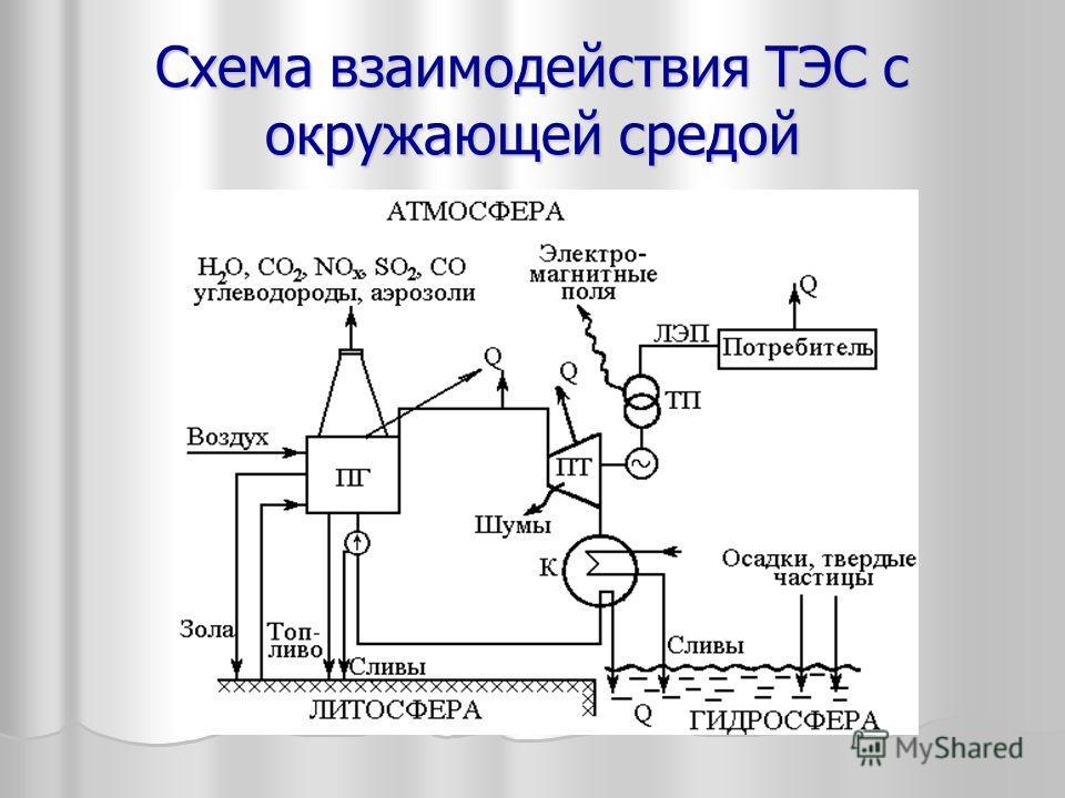 Схема взаимодействия ТЭС с окружающей средой