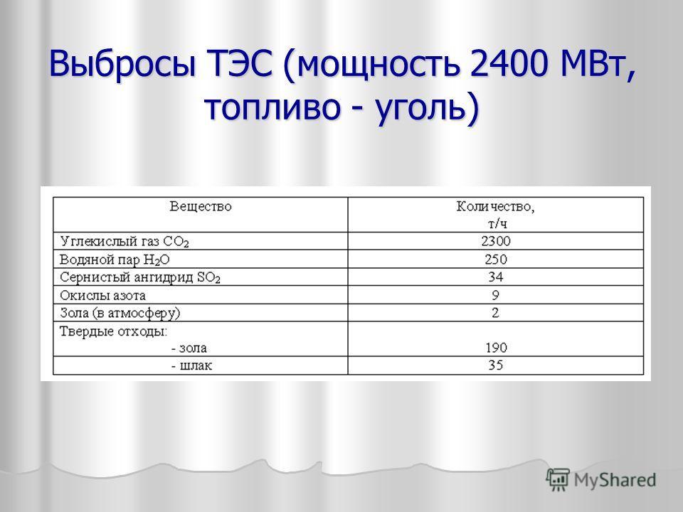 Выбросы ТЭС (мощность 2400 МВт, топливо - уголь)
