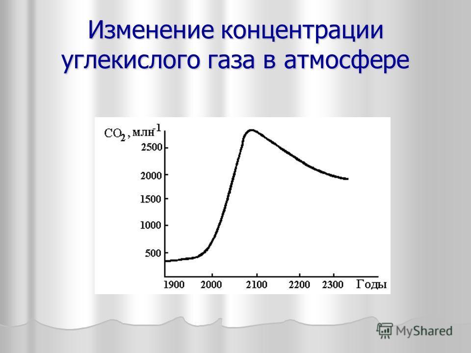 Изменение концентрации углекислого газа в атмосфере