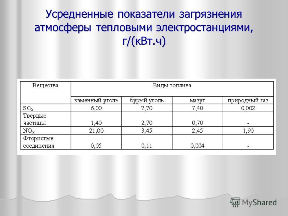 Усредненные показатели загрязнения атмосферы тепловыми электростанциями, г/(кВт.ч)
