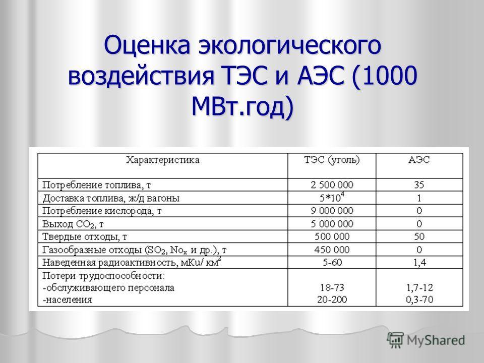 Оценка экологического воздействия ТЭС и АЭС (1000 МВт.год)