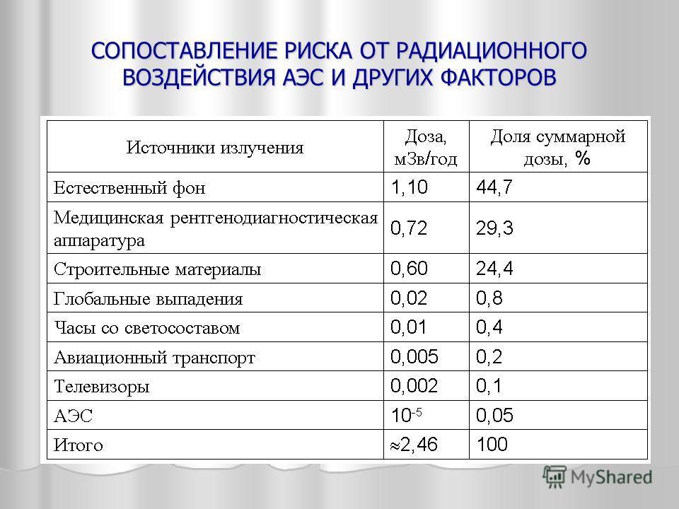 СОПОСТАВЛЕНИЕ РИСКА ОТ РАДИАЦИОННОГО ВОЗДЕЙСТВИЯ АЭС И ДРУГИХ ФАКТОРОВ