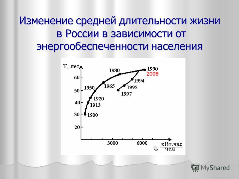 Изменение средней длительности жизни в России в зависимости от энергообеспеченности населения