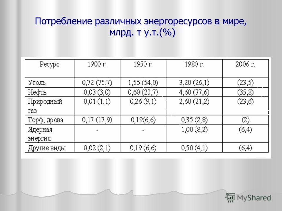 Потребление различных энергоресурсов в мире, млрд. т у.т.(%)