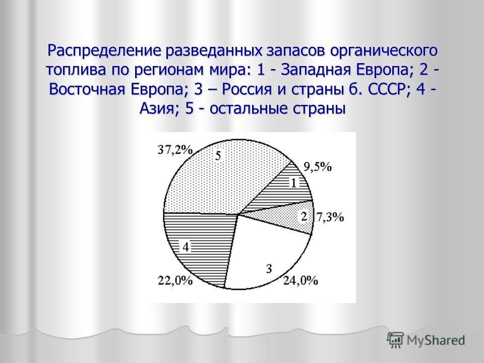 Распределение разведанных запасов органического топлива по регионам мира: 1 - Западная Европа; 2 - Восточная Европа; 3 – Россия и страны б. СССР; 4 - Азия; 5 - остальные страны
