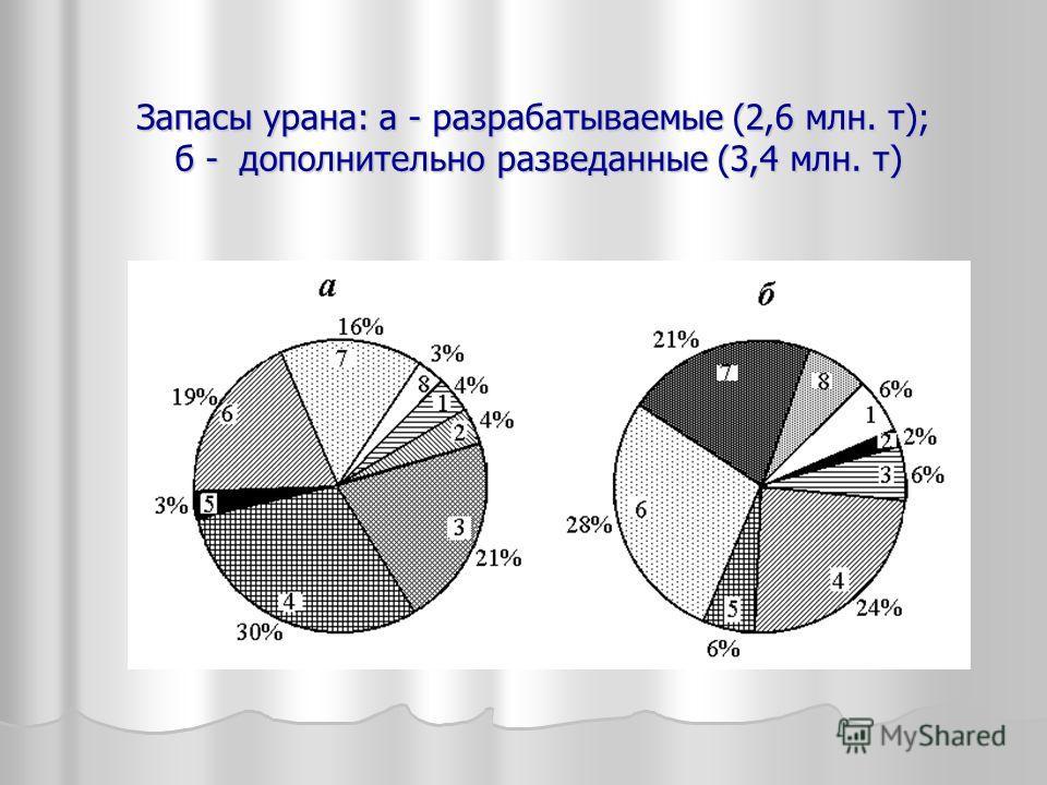 Запасы урана: а - разрабатываемые (2,6 млн. т); б - дополнительно разведанные (3,4 млн. т)