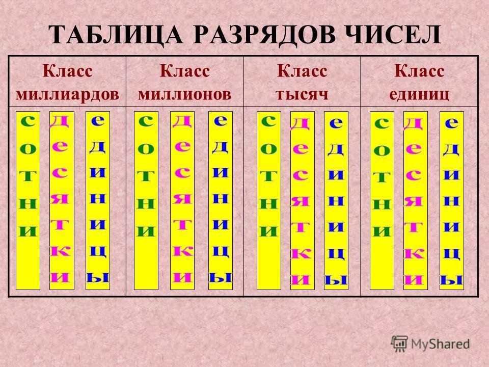 Великим достижением математиков было изобретение десятичной системы записи чисел. В ней используются только десять цифр – их обычно называют арабскими: 0 1 2 3 4 5 6 7 8 9 В этой системе значение цифры зависит от того, в каком разряде она находится.