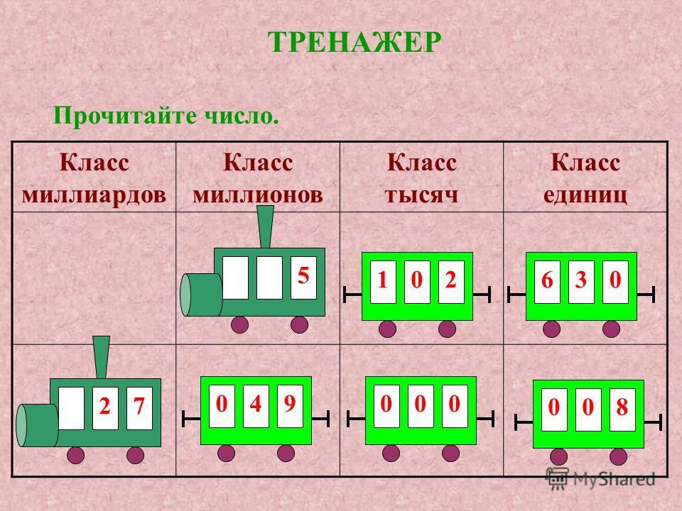 Для чтения многозначного числа нужно: разбить число на классы (отсчитать по 3 цифры справа налево); прочитать число по классам, начиная с наивысшего класса. 7024308010