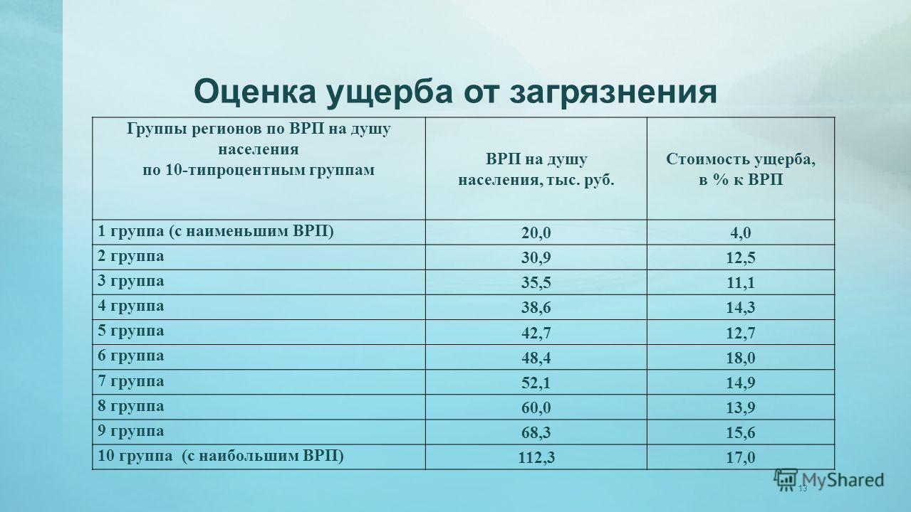 Оценка ущерба от загрязнения Группы регионов по ВРП на душу населения по 10-типроцентным группам ВРП на душу населения, тыс. руб. Стоимость ущерба, в % к ВРП 1 группа (с наименьшим ВРП) 20,04,0 2 группа 30,912,5 3 группа 35,511,1 4 группа 38,614,3 5