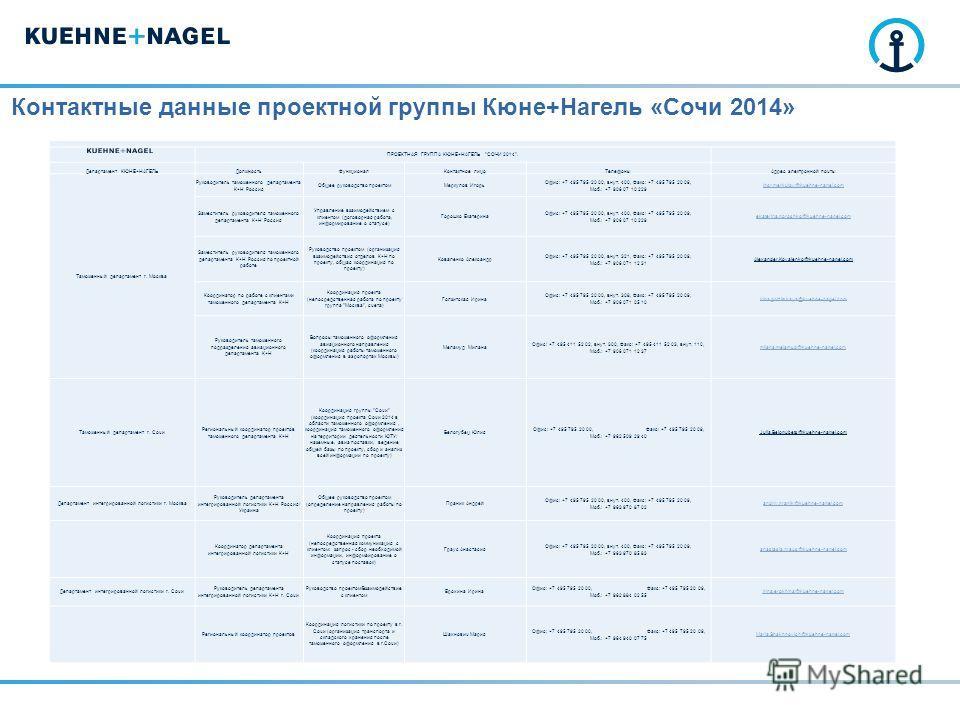Контактные данные проектной группы Кюне+Нагель «Сочи 2014» ПРОЕКТНАЯ ГРУППА КЮНЕ+НАГЕЛЬ