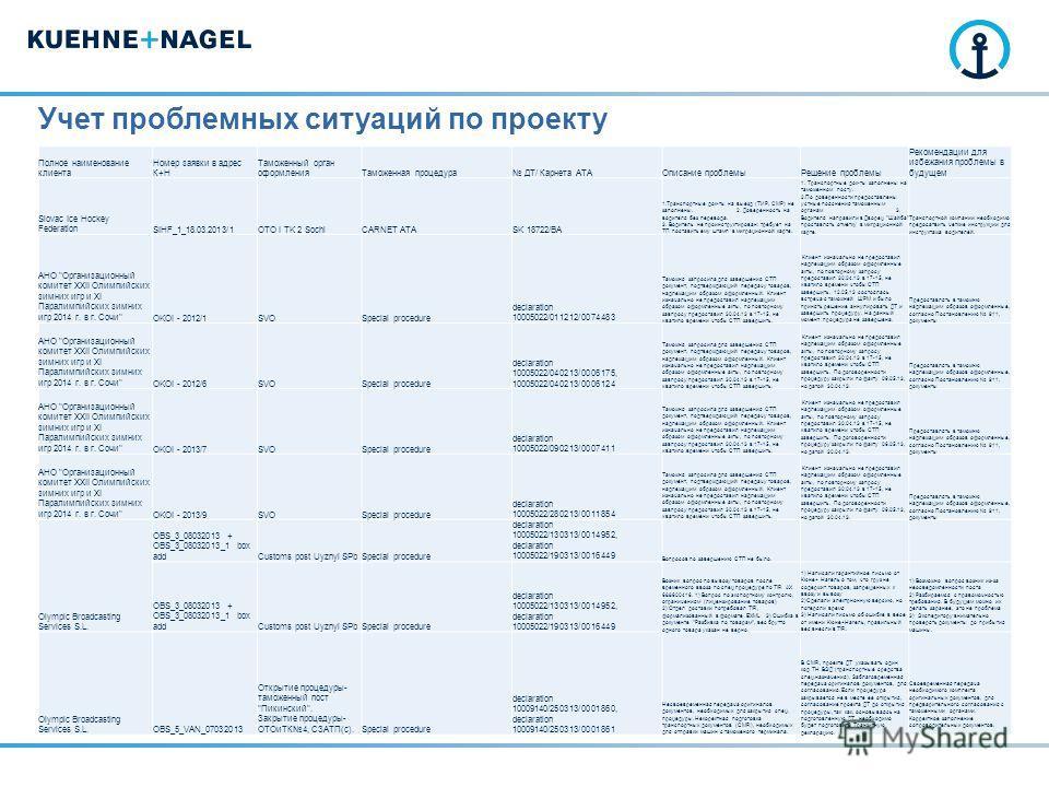 Учет проблемных ситуаций по проекту Полное наименование клиента Номер заявки в адрес К+Н Таможенный орган оформленияТаможенная процедура ДТ/ Карнета АТАОписание проблемыРешение проблемы Рекомендации для избежания проблемы в будущем Slovac Ice Hockey