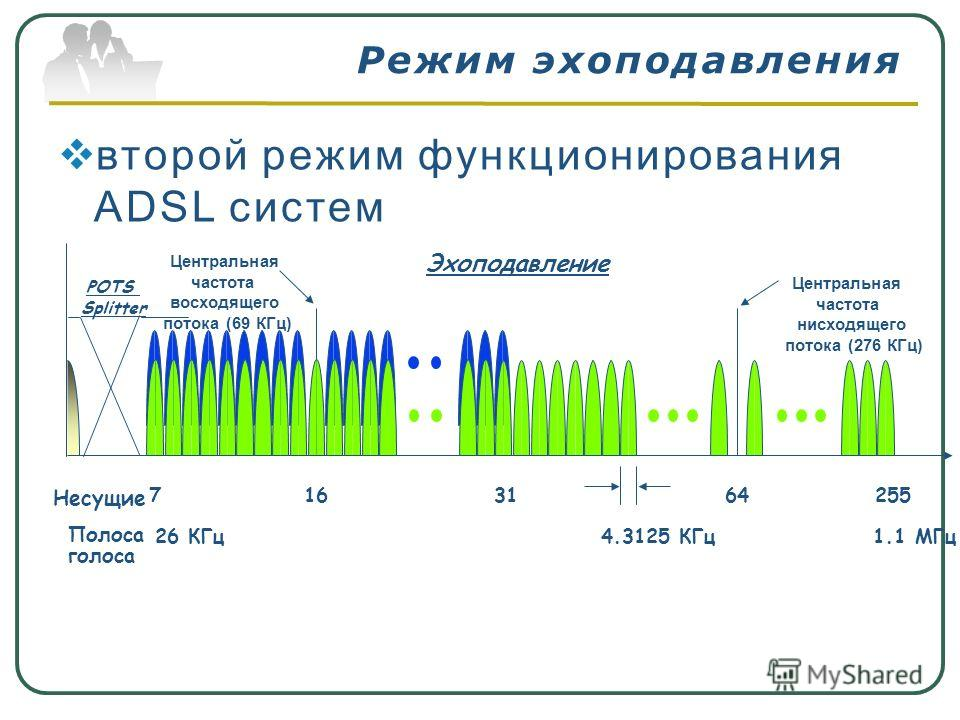Режим эхоподавления второй режим функционирования ADSL систем Полоса голоса 1.1 МГц 7163164255 4.3125 КГц26 КГц POTS Splitter Центральная частота восходящего потока (69 КГц) Центральная частота нисходящего потока (276 КГц) Эхоподавление Несущие