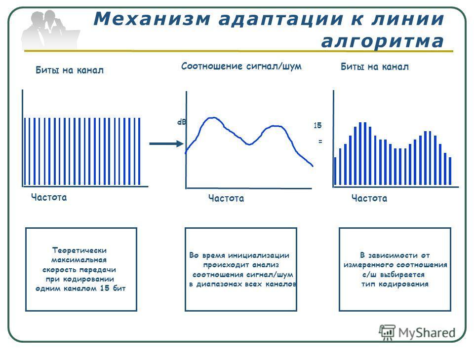 Механизм адаптации к линии алгоритма Биты на канал Частота = Соотношение сигнал/шум Частота Биты на канал Частота Теоретически максимальная скорость передачи при кодировании одним каналом 15 бит Во время инициализации происходит анализ соотношения си
