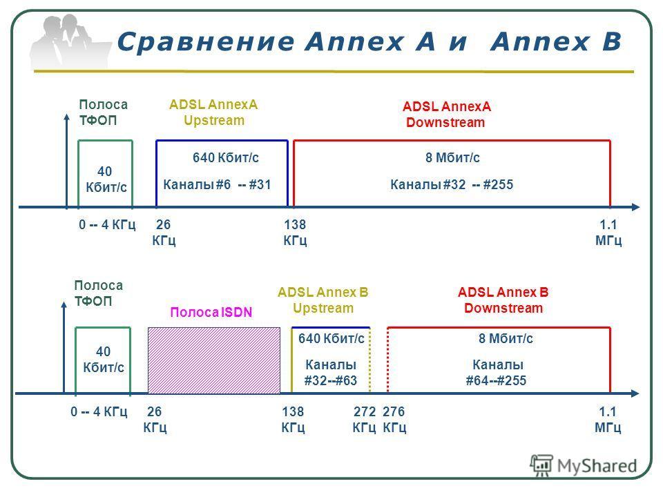 Сравнение Annex A и Annex B Полоса ТФОП ADSL Annex B Upstream ADSL Annex B Downstream Каналы #32--#63 276 КГц 40 Кбит/с 0 -- 4 КГц1.1 МГц 272 КГц 138 КГц Каналы #64--#255 Полоса ISDN 26 КГц 640 Кбит/с8 Мбит/с Полоса ТФОП ADSL AnnexA Upstream ADSL Ann
