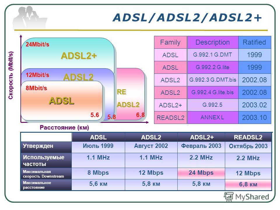 ADSL/ADSL2/ADSL2+ ADSL 6.8 READSL2 ADSL 24Mbit/s ADSL2+ 5.8 5.8 12Mbit/sADSL2 Расстояние (км) Скорость (Mbit/s) ADSLADSL 5.6 8Mbit/s READSL2 ANNEX L 2003.10 ADSL2+ G.992.5 2003.02 ADSL2 G.992.3 G.DMT.bis 2002.08 ADSL2 G.992.4 G.lite.bis 2002.08 ADSL