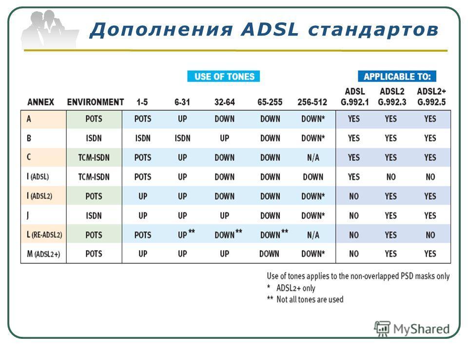 Дополнения ADSL стандартов