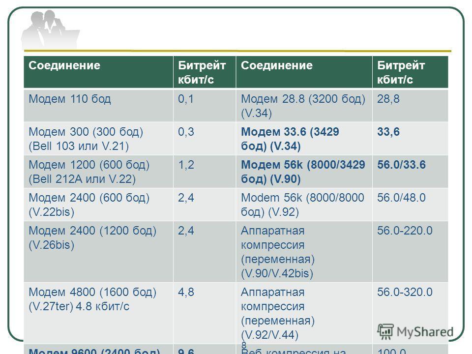 СоединениеБитрейт кбит/c СоединениеБитрейт кбит/c Модем 110 бод0,1Модем 28.8 (3200 бод) (V.34) 28,8 Модем 300 (300 бод) (Bell 103 или V.21) 0,3Модем 33.6 (3429 бод) (V.34) 33,6 Модем 1200 (600 бод) (Bell 212A или V.22) 1,2Модем 56k (8000/3429 бод) (V