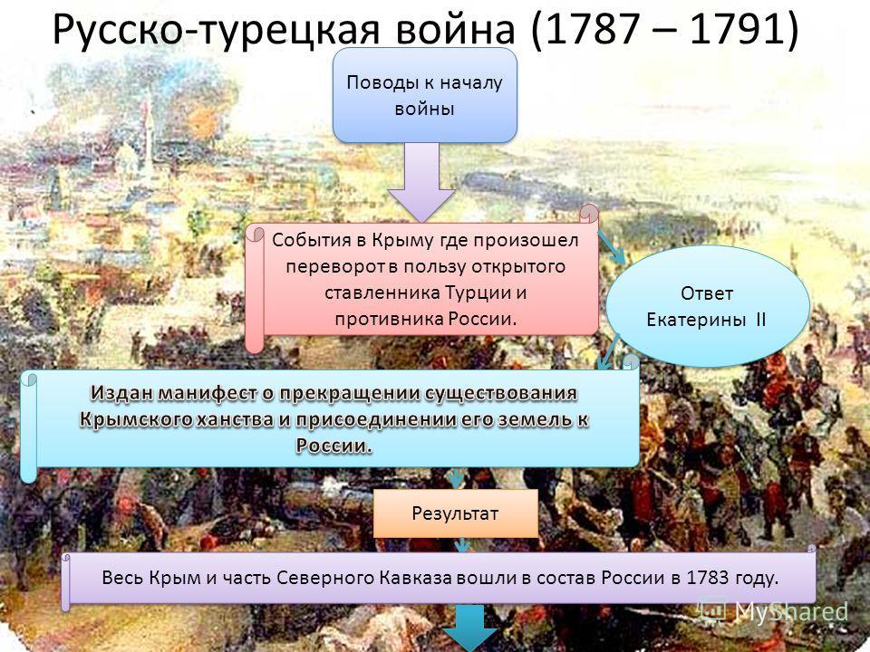 Русско-турецкая война (1787 – 1791) Поводы к началу войны События в Крыму где произошел переворот в пользу открытого ставленника Турции и противника России. Ответ Екатерины II Результат Весь Крым и часть Северного Кавказа вошли в состав России в 1783