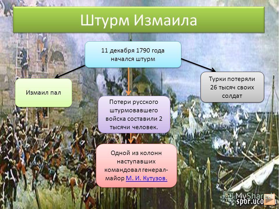 Штурм Измаила 11 декабря 1790 года начался штурм Измаил пал Турки потеряли 26 тысяч своих солдат Потери русского штурмовавшего войска составили 2 тысячи человек. Одной из колонн наступавших командовал генерал- майор М. И. Кутузов.М. И. Кутузов. Одной