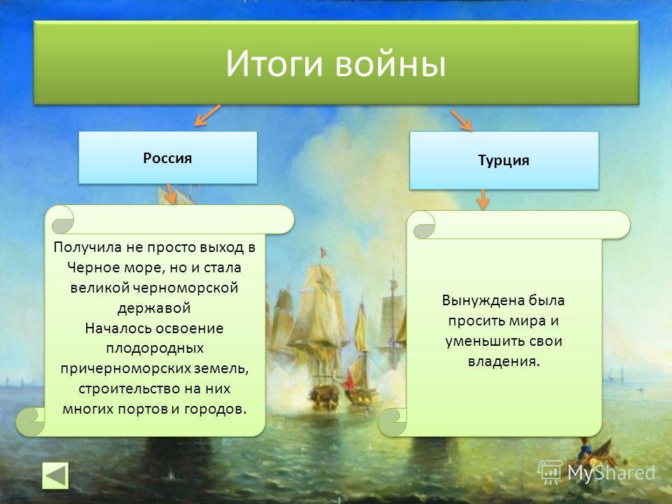 Итоги войны Россия Турция Получила не просто выход в Черное море, но и стала великой черноморской державой Началось освоение плодородных причерноморских земель, строительство на них многих портов и городов. Получила не просто выход в Черное море, но