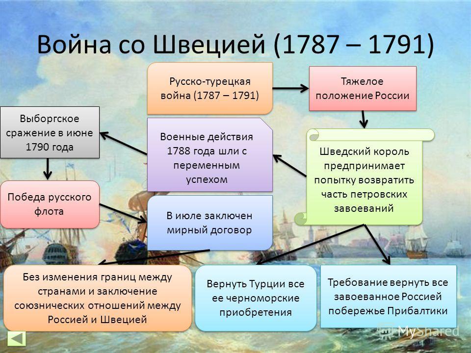 Война со Швецией (1787 – 1791) Русско-турецкая война (1787 – 1791) Тяжелое положение России Шведский король предпринимает попытку возвратить часть петровских завоеваний Требование вернуть все завоеванное Россией побережье Прибалтики Вернуть Турции вс