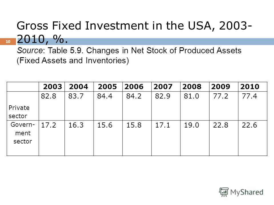 Почему различна структура источников финансирования ? 9 Объяснением может служить различная структура собственности, обусловленная различием матриц доминирующих экономических институтов ( Х - экономика в России и Y- экономика в США ).