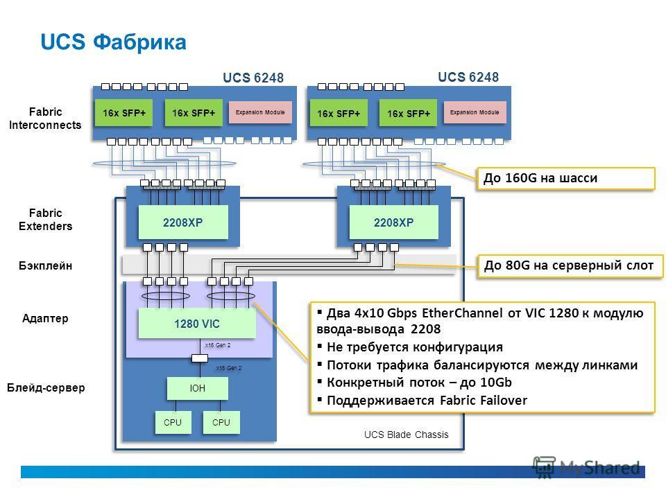 UCS Фабрика Два 4x10 Gbps EtherChannel от VIC 1280 к модулю ввода-вывода 2208 Не требуется конфигурация Потоки трафика балансируются между линками Конкретный поток – до 10Gb Поддерживается Fabric Failover Два 4x10 Gbps EtherChannel от VIC 1280 к моду