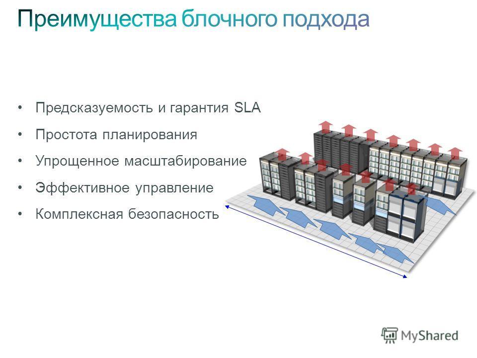 Предсказуемость и гарантия SLA Простота планирования Упрощенное масштабирование Эффективное управление Комплексная безопасность