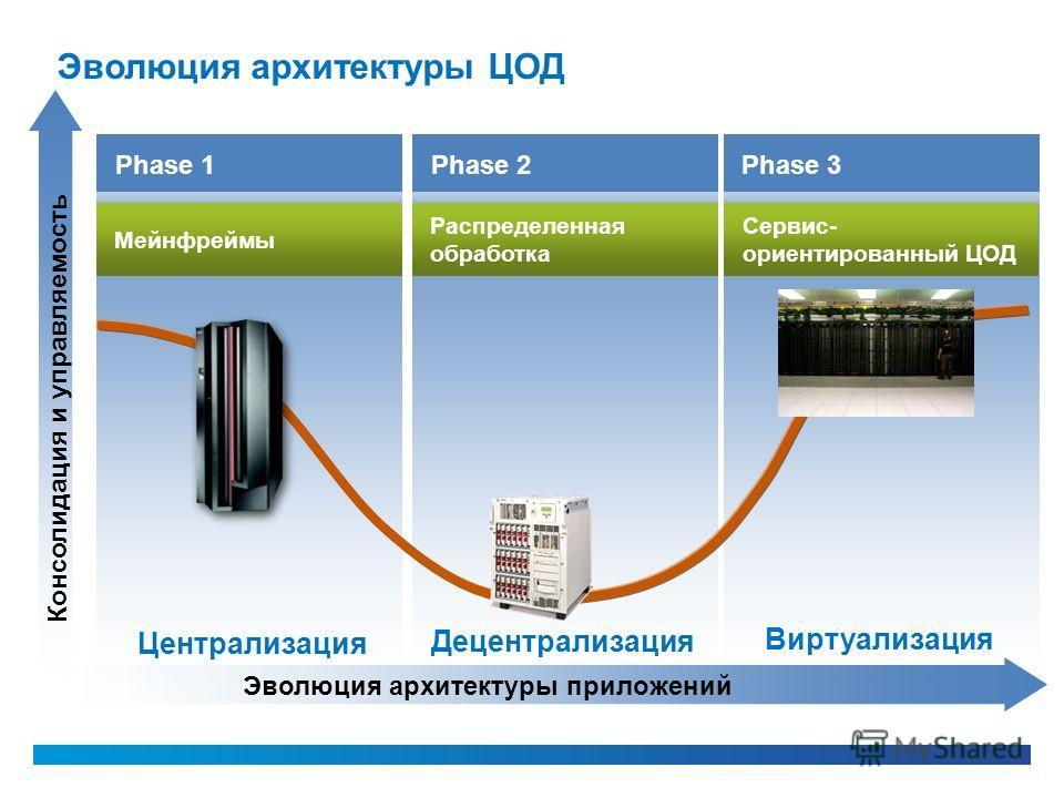 Мейнфреймы Phase 1 Консолидация и управляемость Эволюция архитектуры приложений Централизация Phase 2 Распределенная обработка Децентрализация Phase 3 Сервис- ориентированный ЦОД Виртуализация Эволюция архитектуры ЦОД