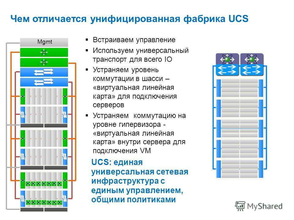 Mgmt Server Встраиваем управление Используем универсальный транспорт для всего IO Устраняем уровень коммутации в шасси – «виртуальная линейная карта» для подключения серверов Устраняем коммутацию на уровне гипервизора - «виртуальная линейная карта» в