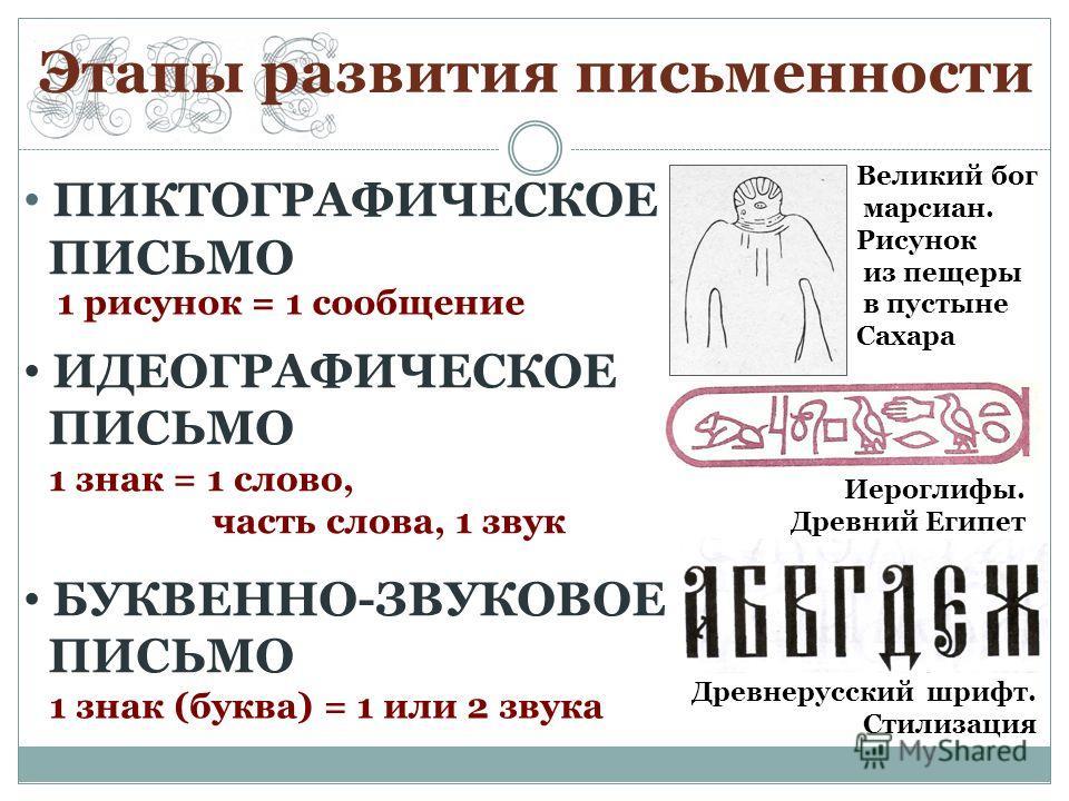 Этапы развития письменности ПИКТОГРАФИЧЕСКОЕ ПИСЬМО ИДЕОГРАФИЧЕСКОЕ ПИСЬМО БУКВЕННО-ЗВУКОВОЕ ПИСЬМО Великий бог марсиан. Рисунок из пещеры в пустыне Сахара Иероглифы. Древний Египет Древнерусский шрифт. Стилизация 1 знак = 1 слово, часть слова, 1 зву
