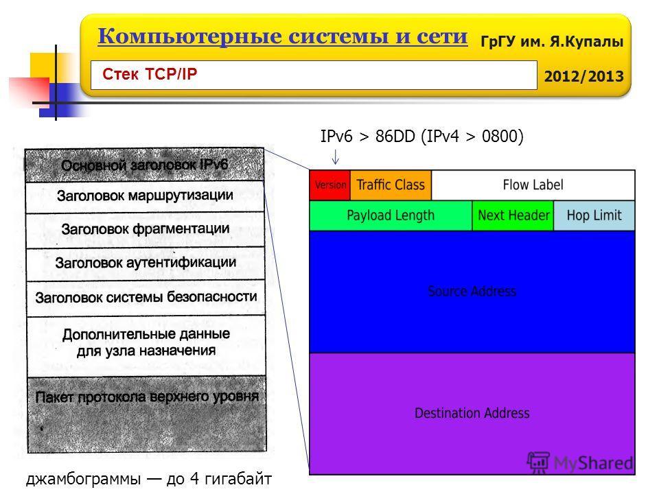 ГрГУ им. Я.Купалы 2012/2013 Компьютерные системы и сети IPv6 > 86DD (IPv4 > 0800) джамбограммы до 4 гигабайт Стек TCP/IP