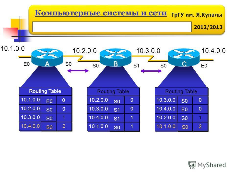 ГрГУ им. Я.Купалы 2012/2013 Компьютерные системы и сети ABC 10.2.0.010.3.0.0 E0S0 S1S0E0 Routing Table 10.1.0.0 10.2.0.0 10.3.0.0 10.4.0.0 Routing Table 10.2.0.0 10.3.0.0 10.4.0.0 10.1.0.0 0 0 0 0 1 1 1 1 S0 S1 S0 Routing Table 10.3.0.0 S0 0 0 10.4.0