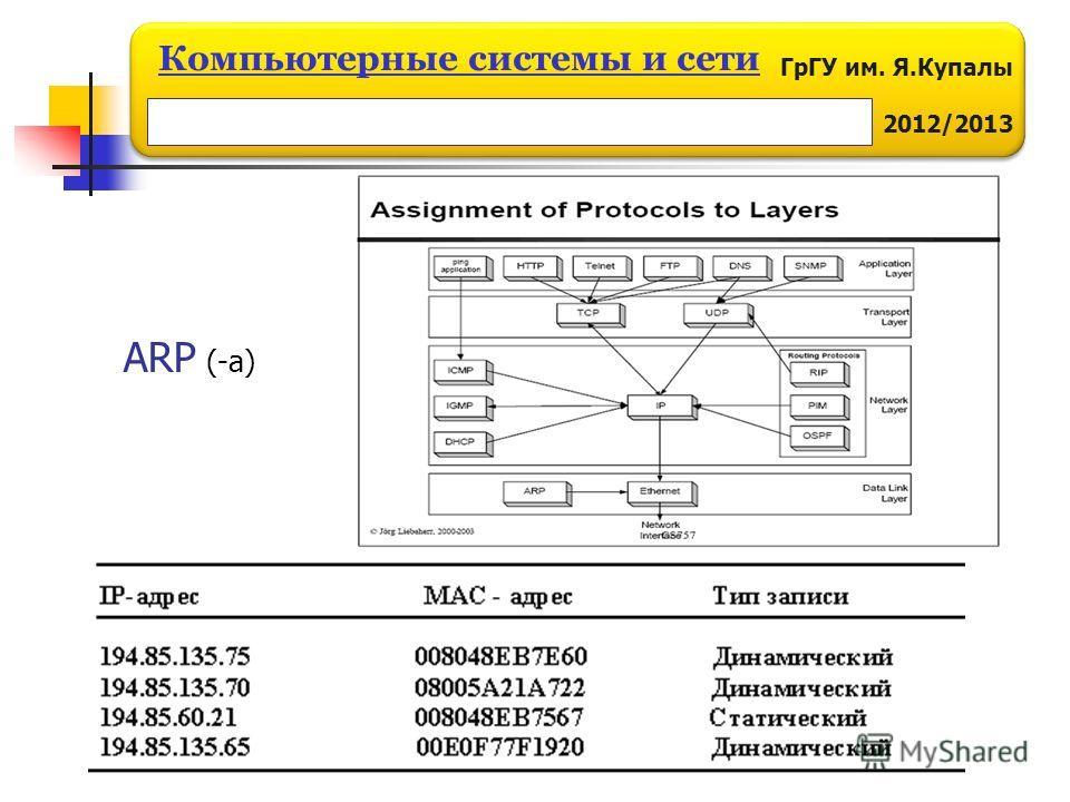 ГрГУ им. Я.Купалы 2012/2013 Компьютерные системы и сети ARP (-a)