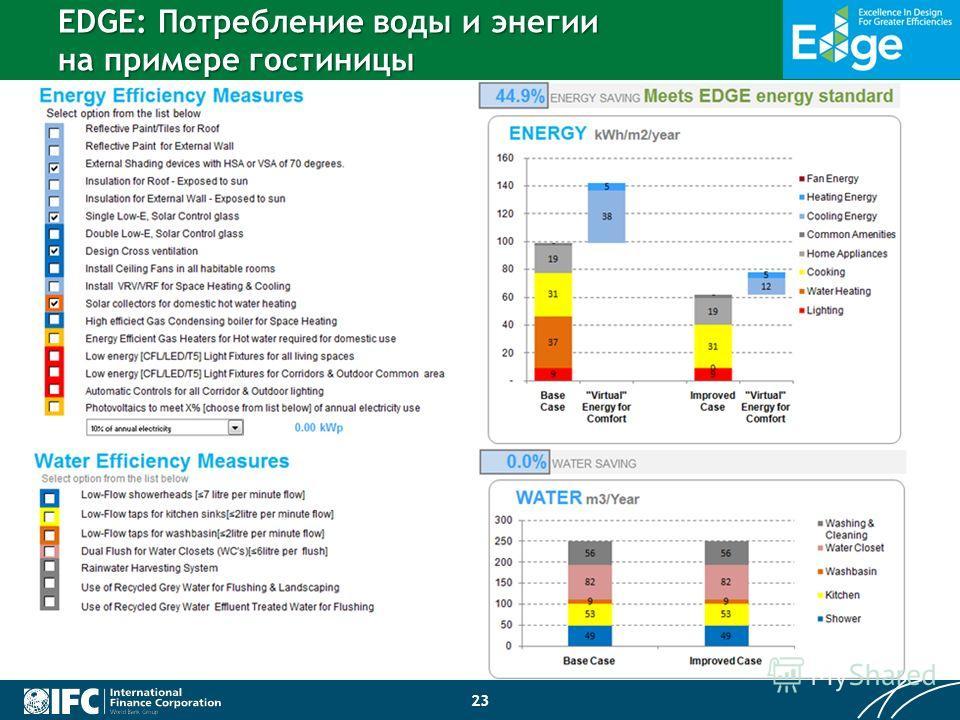 23 EDGE: Потребление воды и энегии на примере гостиницы