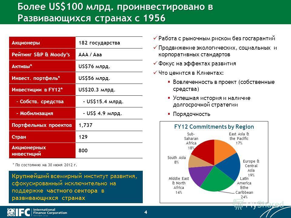4 Более US$100 млрд. проинвестировано в Развивающихся странах с 1956 Акционеры182 государства Рейтинг S&P & MoodysAAA / Aaa Активы*US$76 млрд. Инвест. портфель*US$56 млрд. Инвестиции в FY12*US$20.3 млрд. - Собств. средства - US$15.4 млрд. - Мобилизац