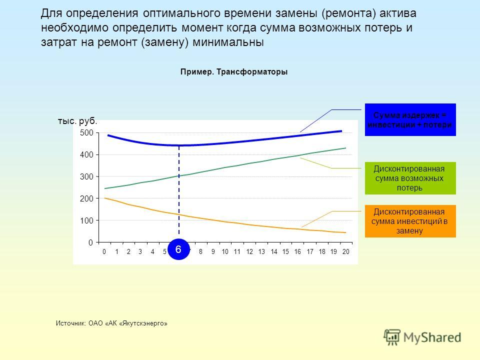 Для определения оптимального времени замены (ремонта) актива необходимо определить момент когда сумма возможных потерь и затрат на ремонт (замену) минимальны Источник: ОАО «АК «Якутскэнерго» Пример. Трансформаторы 6 0 100 200 300 400 500 012345678910