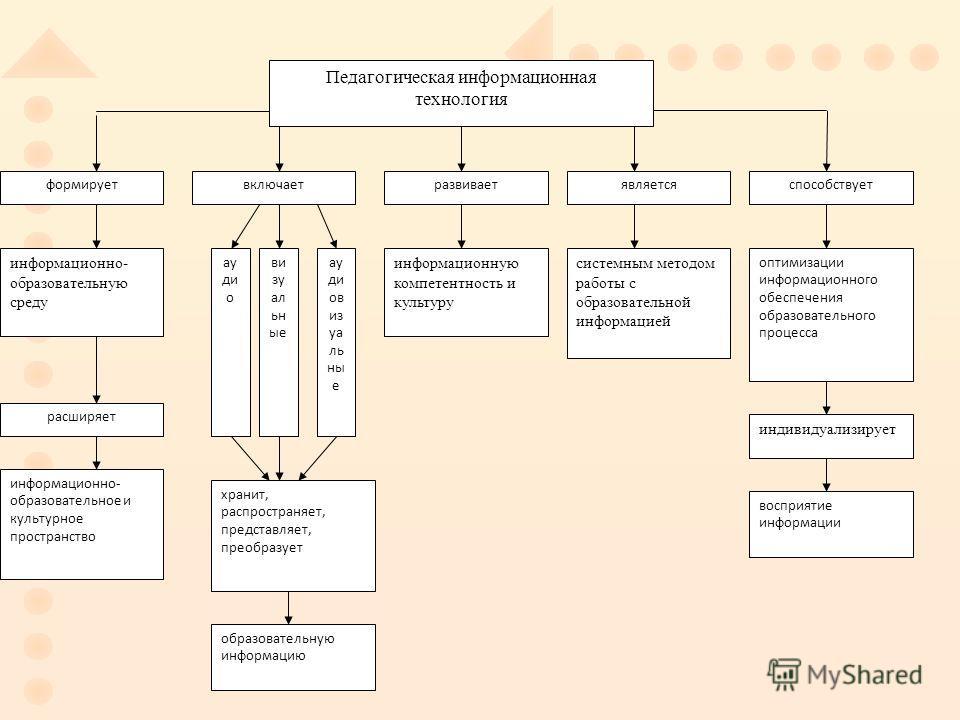 Педагогическая информационная технология формируетвключаетразвиваетявляетсяспособствует информационно- образовательную среду информационно- образовательное и культурное пространство информационную компетентность и культуру системным методом работы с
