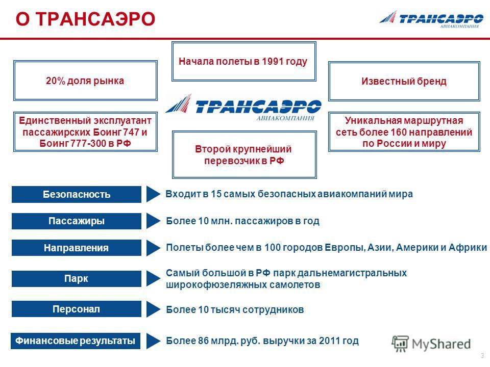 3 20% доля рынка Единственный эксплуатант пассажирских Боинг 747 и Боинг 777-300 в РФ Известный бренд Уникальная маршрутная сеть более 160 направлений по России и миру Более 10 млн. пассажиров в год Полеты более чем в 100 городов Европы, Азии, Америк