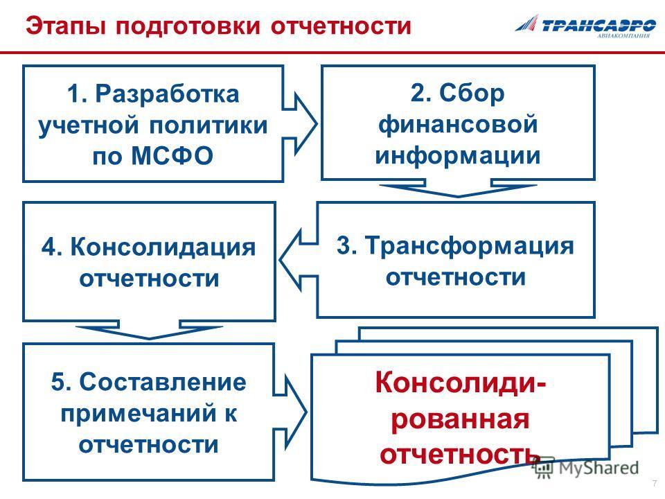 7 Этапы подготовки отчетности 1. Разработка учетной политики по МСФО 2. Сбор финансовой информации 3. Трансформация отчетности 4. Консолидация отчетности 5. Составление примечаний к отчетности Консолиди- рованная отчетность