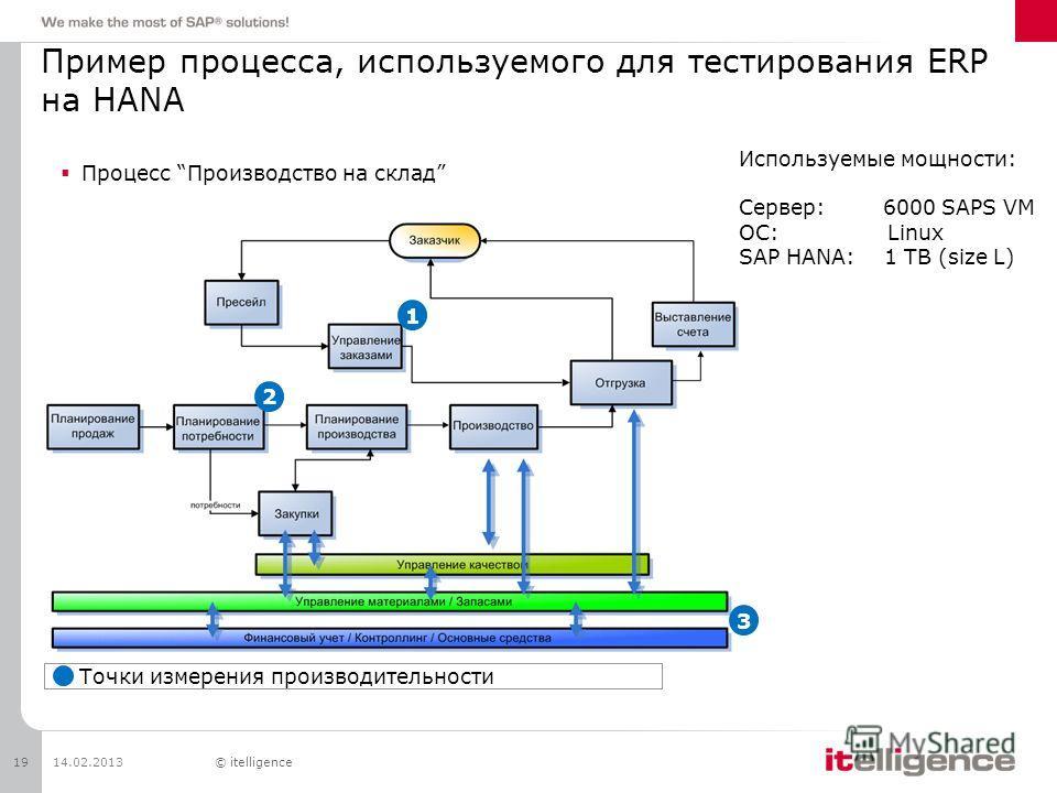 Пример процесса, используемого для тестирования ERP на HANA 14.02.201319© itelligence Точки измерения производительности Процесс Производство на склад 1 2 3 Используемые мощности: Сервер: 6000 SAPS VM ОС: Linux SAP HANA: 1 TB (size L)