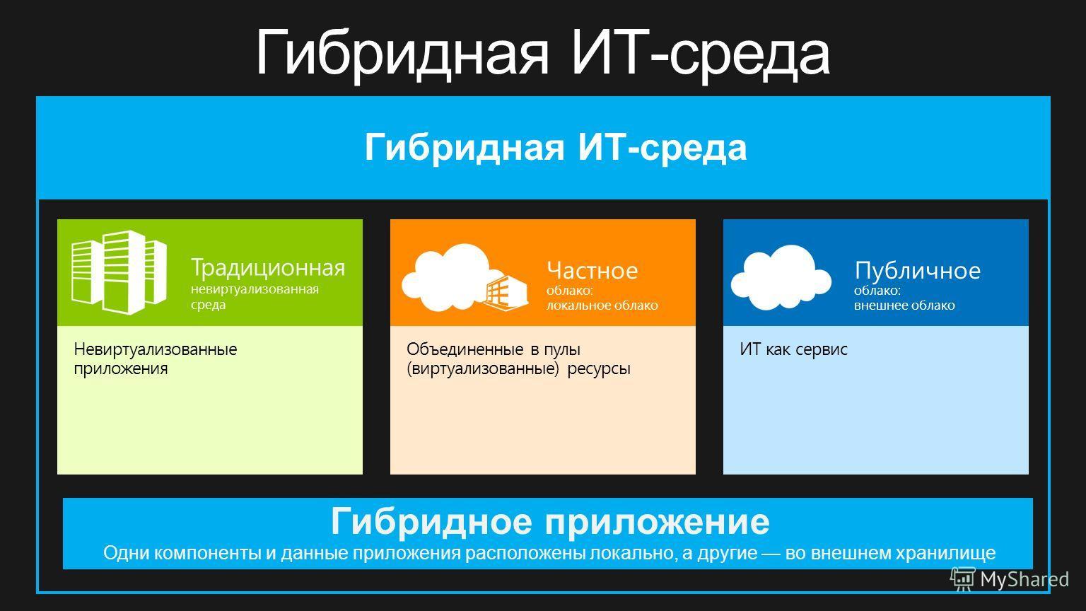 Гибридная ИТ-среда Частное облако: локальное облако Традиционная невиртуализованная среда Публичное облако: внешнее облако Невиртуализованные приложения Объединенные в пулы (виртуализованные) ресурсы ИТ как сервис Гибридное приложение Одни компоненты
