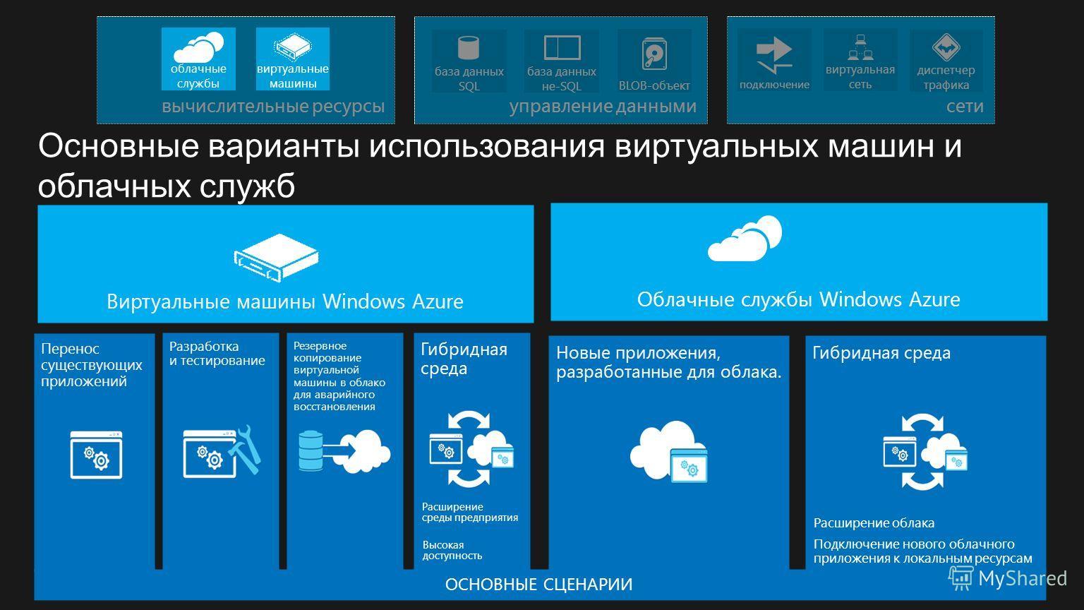Разработка и тестирование Перенос существующих приложений ОСНОВНЫЕ СЦЕНАРИИ Новые приложения, разработанные для облака. Резервное копирование виртуальной машины в облако для аварийного восстановления Гибридная среда Виртуальные машины Windows Azure О