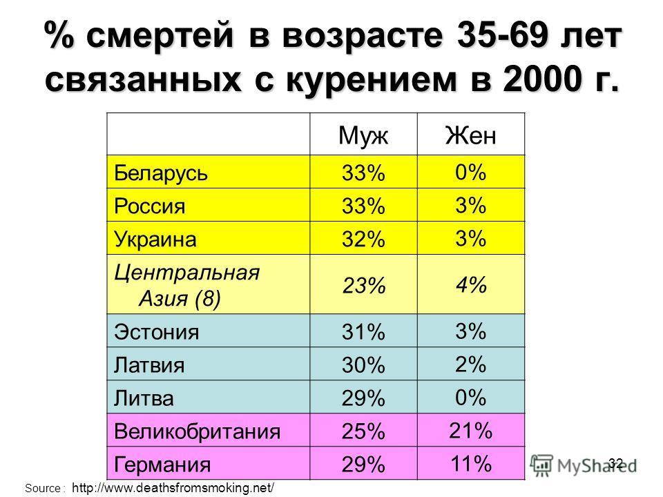 32 % смертей в возрасте 35-69 лет связанных с курением в 2000 г. МужЖен Беларусь33%0% Россия33%3% Украина32%3% Центральная Азия (8) 23%4% Эстония31%3% Латвия30%2% Литва29%0% Великобритания25%21% Германия29%11% Source : http://www.deathsfromsmoking.ne